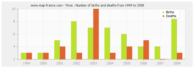 Ytres : Number of births and deaths from 1999 to 2008