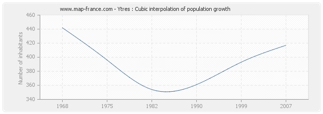 Ytres : Cubic interpolation of population growth