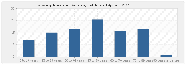 Women age distribution of Apchat in 2007