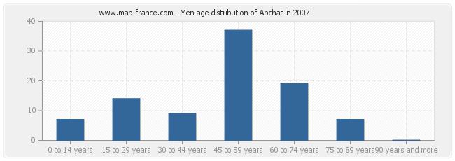 Men age distribution of Apchat in 2007
