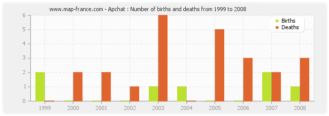 Apchat : Number of births and deaths from 1999 to 2008