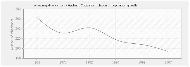 Apchat : Cubic interpolation of population growth