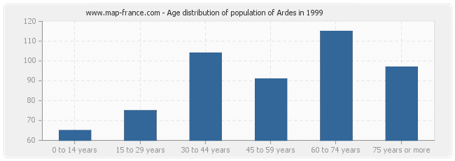 Age distribution of population of Ardes in 1999