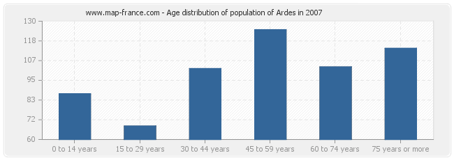 Age distribution of population of Ardes in 2007