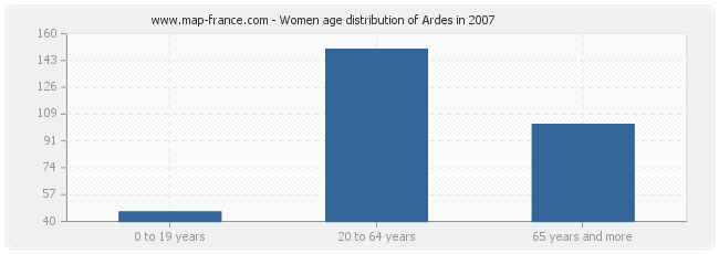 Women age distribution of Ardes in 2007