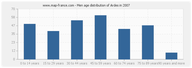 Men age distribution of Ardes in 2007