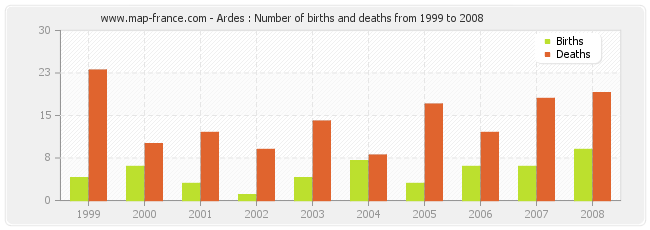Ardes : Number of births and deaths from 1999 to 2008