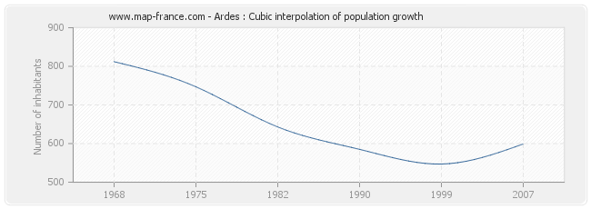 Ardes : Cubic interpolation of population growth