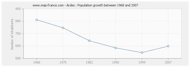 Population Ardes