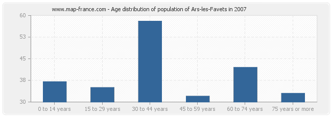 Age distribution of population of Ars-les-Favets in 2007