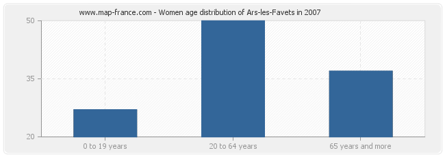 Women age distribution of Ars-les-Favets in 2007