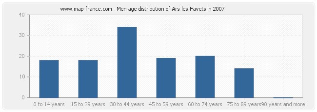 Men age distribution of Ars-les-Favets in 2007
