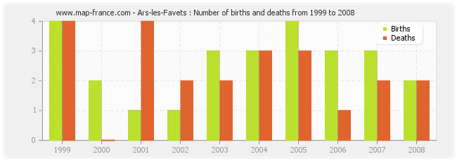 Ars-les-Favets : Number of births and deaths from 1999 to 2008