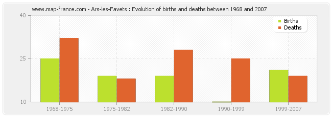 Ars-les-Favets : Evolution of births and deaths between 1968 and 2007