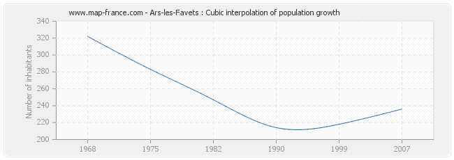 Ars-les-Favets : Cubic interpolation of population growth
