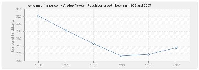 Population Ars-les-Favets