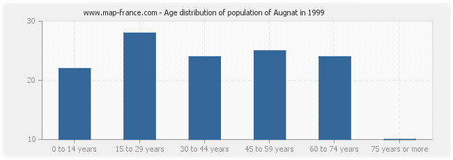 Age distribution of population of Augnat in 1999