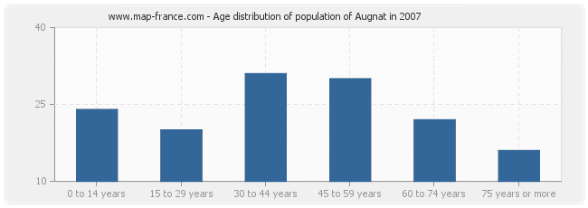 Age distribution of population of Augnat in 2007