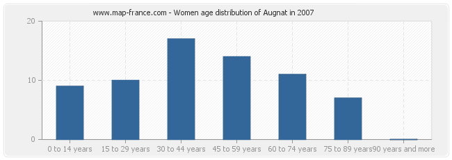 Women age distribution of Augnat in 2007