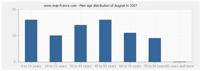 Men age distribution of Augnat in 2007