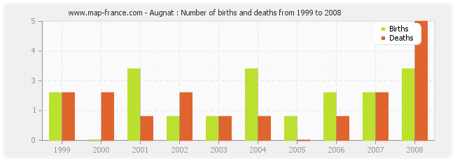 Augnat : Number of births and deaths from 1999 to 2008