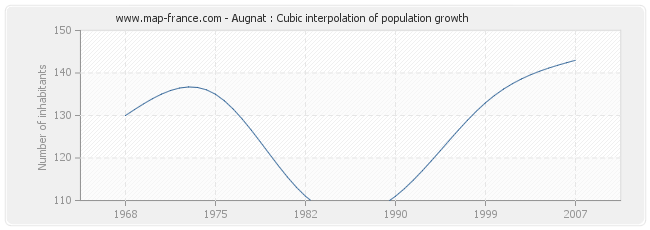 Augnat : Cubic interpolation of population growth