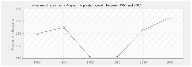 Population Augnat