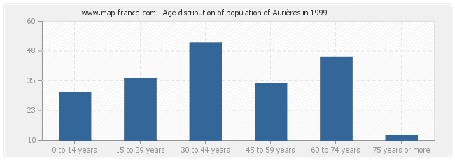 Age distribution of population of Aurières in 1999