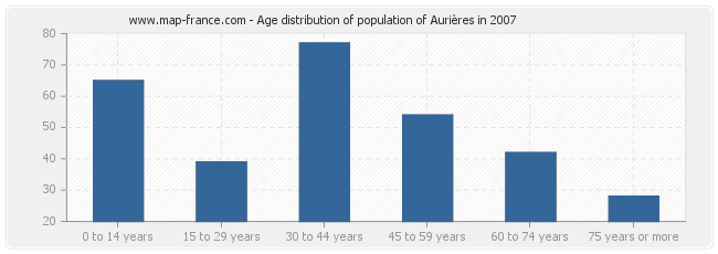 Age distribution of population of Aurières in 2007