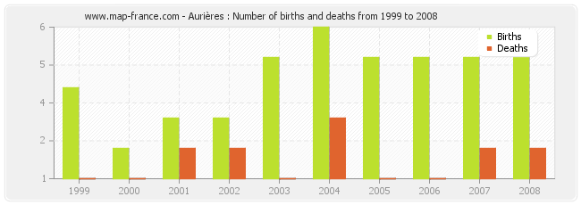 Aurières : Number of births and deaths from 1999 to 2008