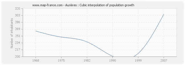 Aurières : Cubic interpolation of population growth