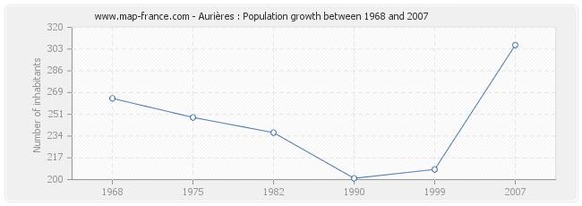 Population Aurières