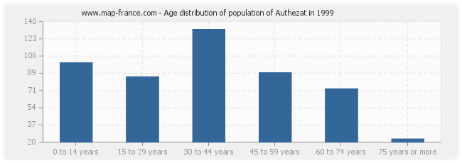 Age distribution of population of Authezat in 1999