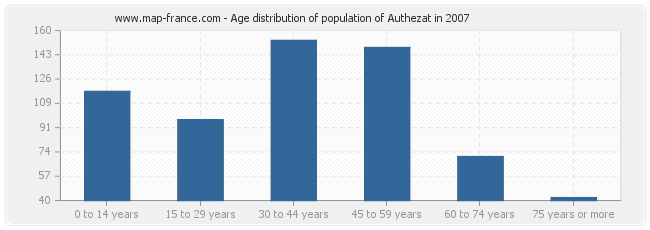 Age distribution of population of Authezat in 2007