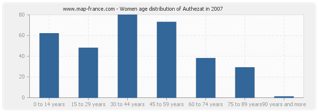 Women age distribution of Authezat in 2007