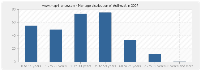 Men age distribution of Authezat in 2007