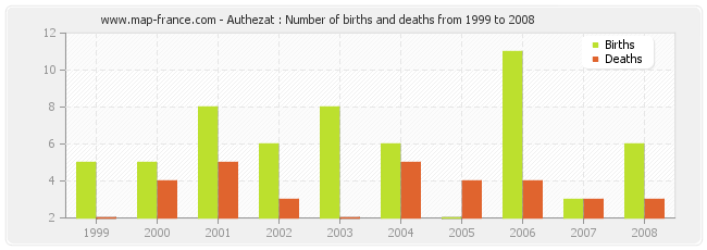 Authezat : Number of births and deaths from 1999 to 2008