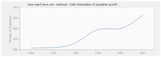 Authezat : Cubic interpolation of population growth