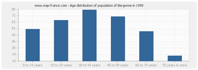 Age distribution of population of Bergonne in 1999