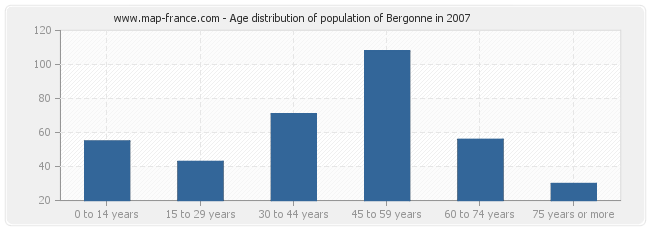 Age distribution of population of Bergonne in 2007