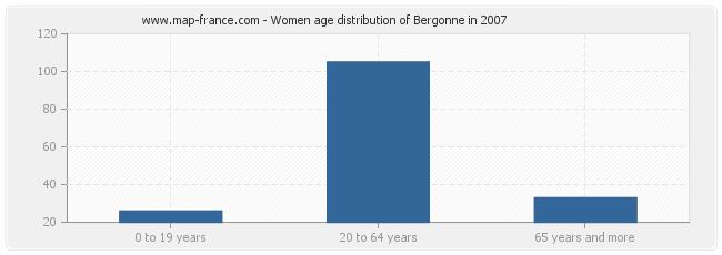 Women age distribution of Bergonne in 2007