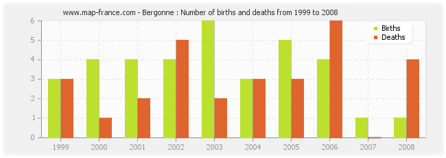 Bergonne : Number of births and deaths from 1999 to 2008