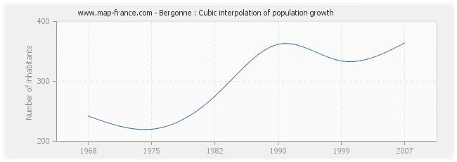 Bergonne : Cubic interpolation of population growth