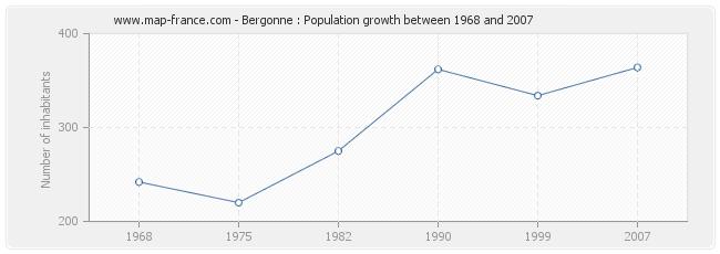 Population Bergonne