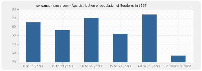Age distribution of population of Beurières in 1999
