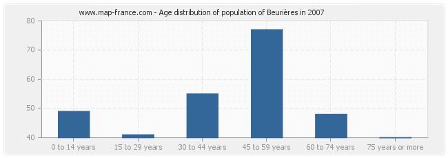 Age distribution of population of Beurières in 2007