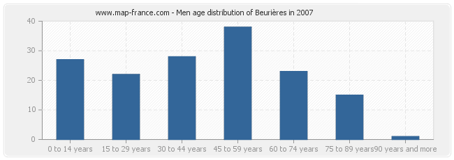 Men age distribution of Beurières in 2007