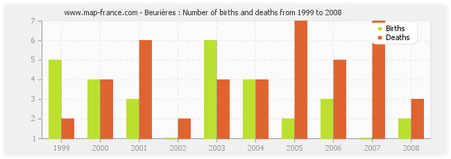 Beurières : Number of births and deaths from 1999 to 2008