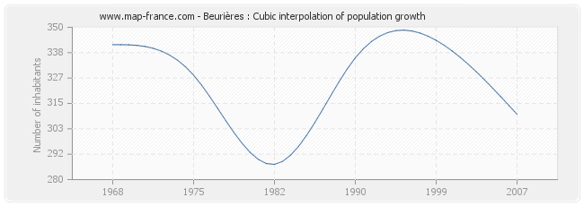 Beurières : Cubic interpolation of population growth