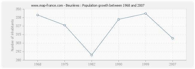 Population Beurières